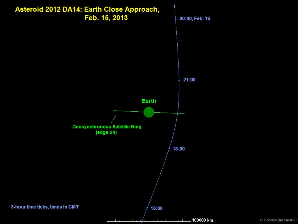 Trajectoire de l'astéroïde 2012DA14 perpendiculairement au plan de l'écliptique