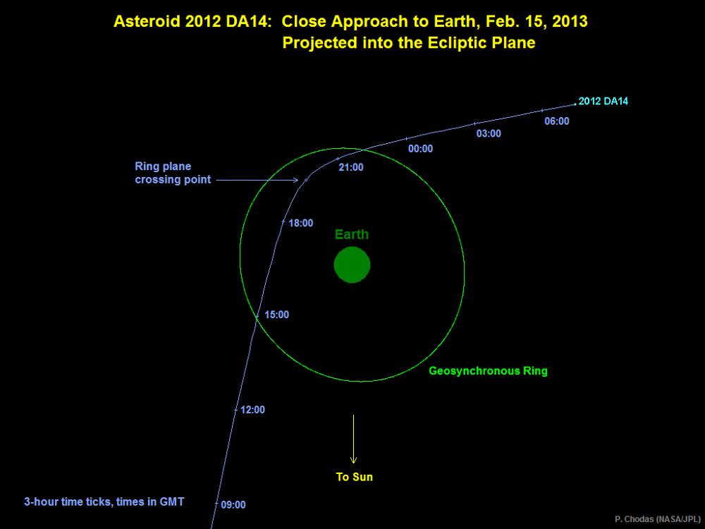 Trajectoire de l'astéroïde 2012DA14 projetée sur le plan de l'écliptique