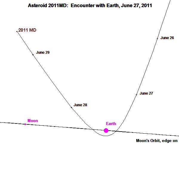 Trajectoire de l'astéroïde 2011 MD vue depuis le plan de l'écliptique