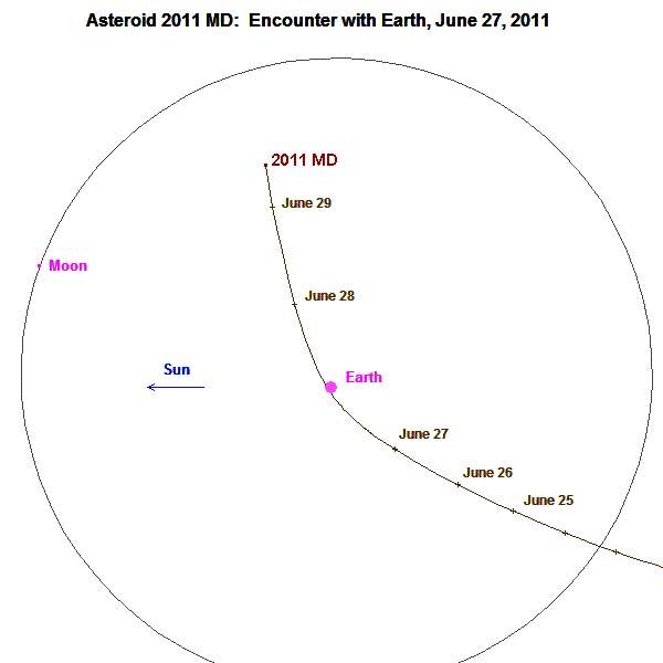 Trajectoire de l'astéroïde 2011 MD vue perpendiculairement au plan de l'écliptique