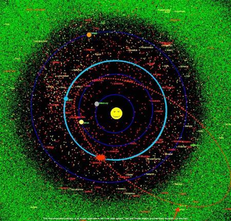 Carte de l'encombrement du système solaire interne
