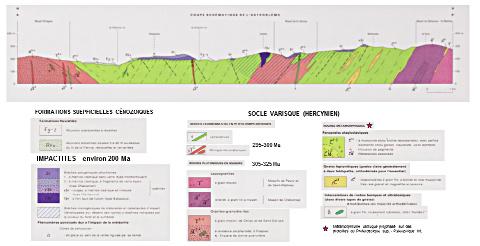 Coupe géologique schématique N-S à travers l'astroblème de Rochechouart-Chassenon, d'après la carte géologique de la France à 1/50000 – feuille Rochechouart