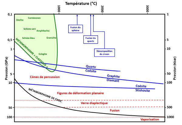Diagramme Pression-Température, avec P en échelle logarithmique, pour le métamorphisme de choc dû à un impact d'astéroïde