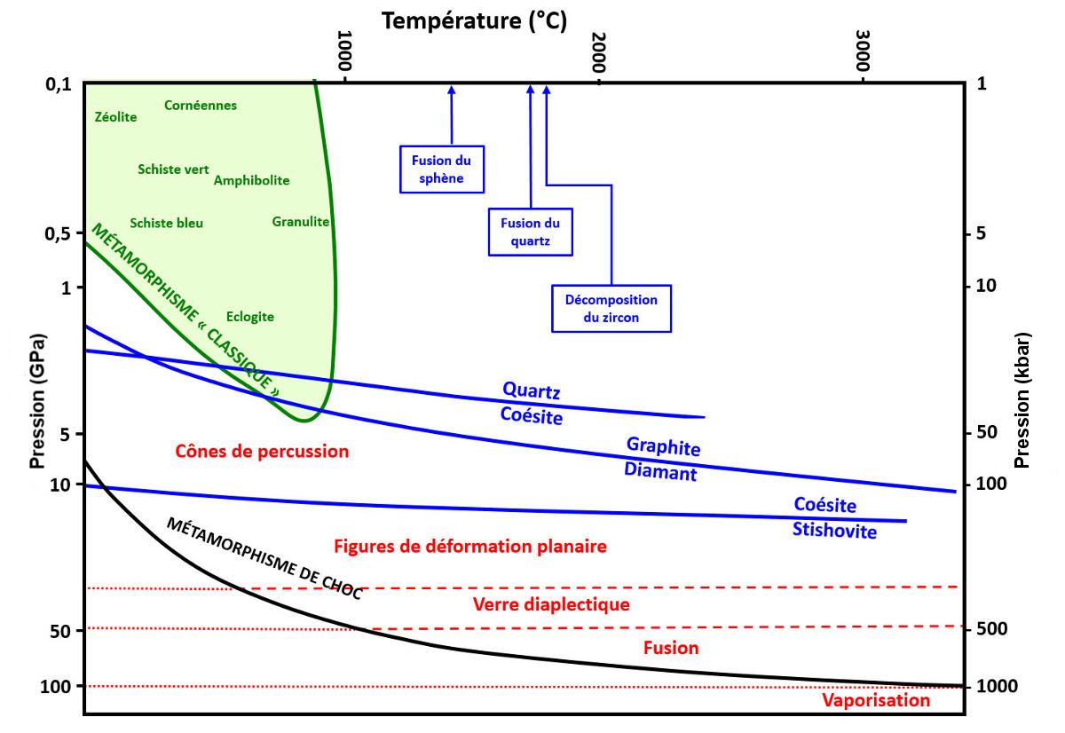 Diagramme Pression-Température, en échelle bilogarithmique, pour le métamorphisme de choc dû à un impact d'astéroïde