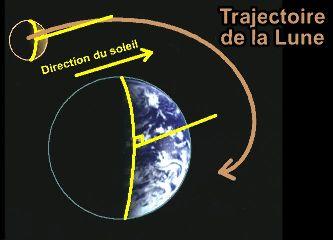 L'interprétation géométrique possible.