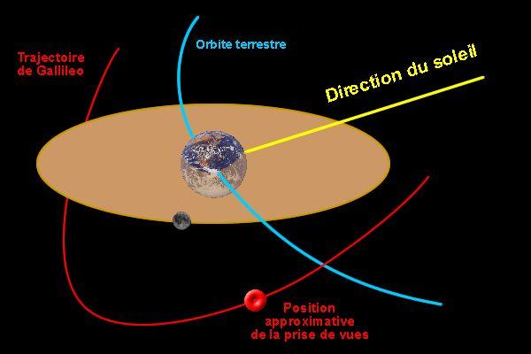 Situation probable de la sonde Gallileo lors de la prise de vue.