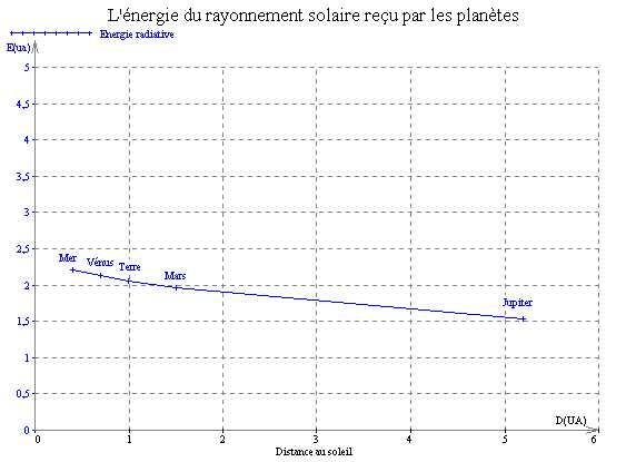 Relation éclairement - distance au Soleil