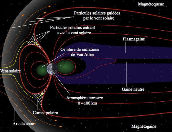 Représentation schématique simplifiée de la magnétosphère terrestre