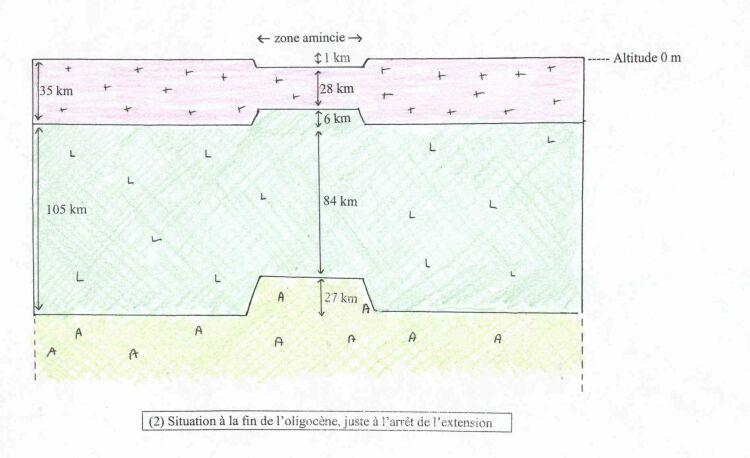 Lithosphère amincie, subsidence et remontée mantellique