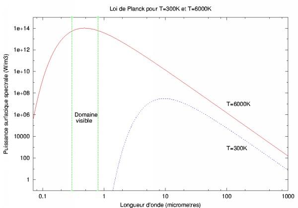 Spectres d'émission de 2 corps noirs