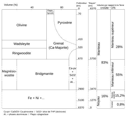 Évolution minéralogique d'une péridotite en fonction de la profondeur