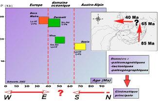 Relation entre la cinématique Europe/Afrique et le métamorphisme éclogitique des Alpes occidentales