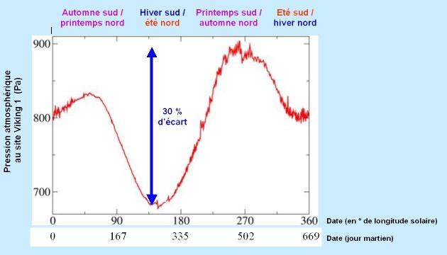 Variation de la pression atmosphérique sur le site de Viking 1 sur 1 année martienne (= 669 jours martiens = 687 jours terrestres)