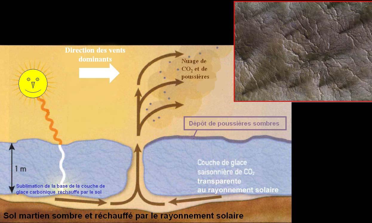 Mécanisme de fonctionnement des geysers à CO2 sur Mars