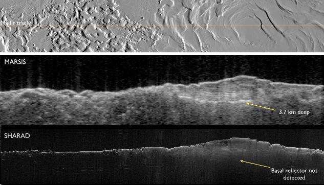 Comparaison des propfils radar MARSIS et SHARAD au-dessus de la calotte résiduelle Sud de Mars masquée par les terrains polaires lité Sud