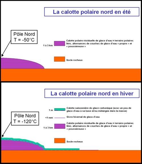 Évolution saisonnière des calottes Nord de Mars