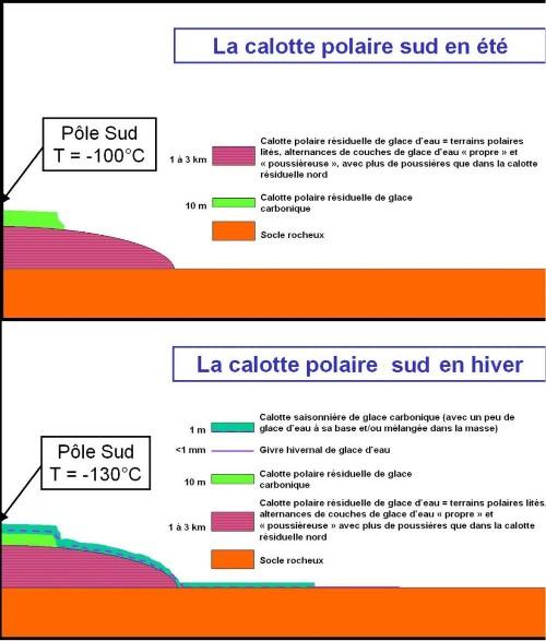 Évolution saisonnière des calottes Sud de Mars