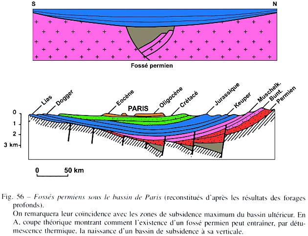 Coupe crustale du Bassin Parisien avec schéma théorique de l'influence d'un rift permien sur la subsidence du bassin