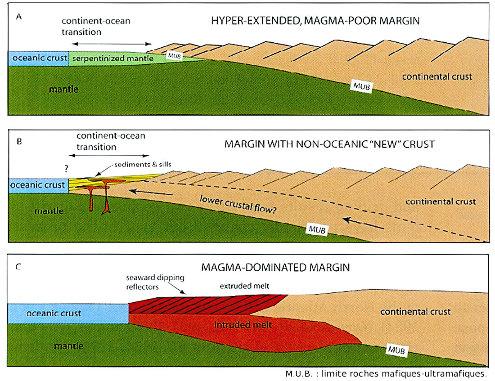 Coupes schématiques à travers trois types de marges continentales