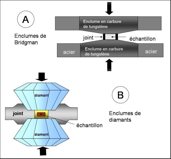 Principe de la cellule à enclumes de diamant (B). Il est dérivé de celui des enclumes de Bridgman (A).