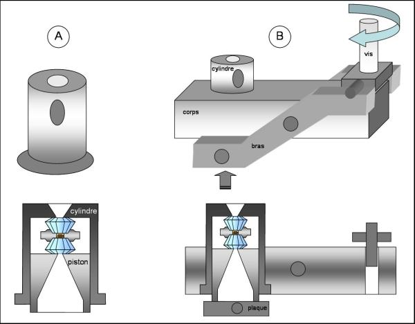 Système de type levier pour amener l'un vers l'autre les deux diamants.