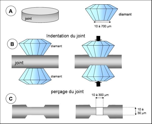 Préparation du joint métallique pour une expérience en cellule à enclumes de diamant.