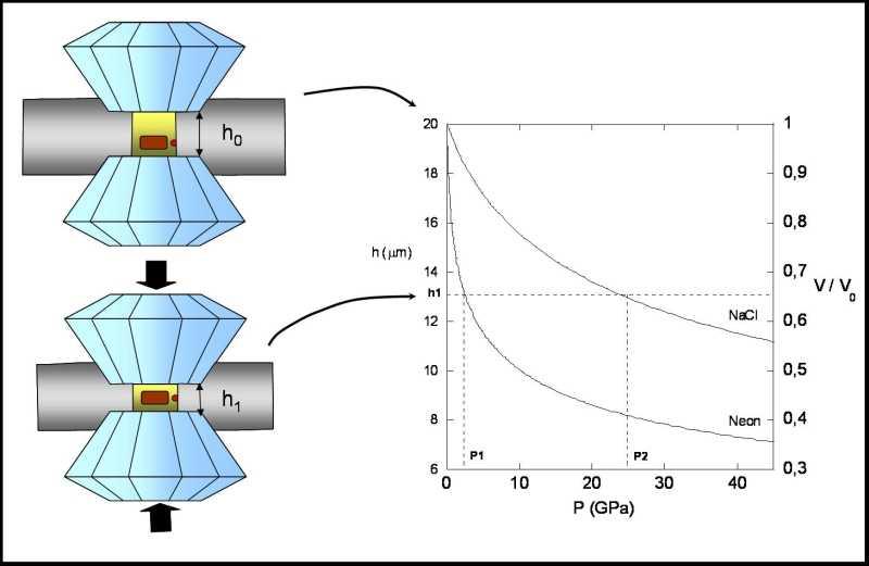 Variation de la pression en fonction du volume du trou et de l'épaisseur du joint pour deux milieux de remplissage du trou: NaCl et néon.