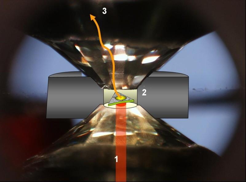 Schéma de principe du chauffage d'un échantillon comprimé en cellule à enclumes diamant.