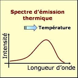 Spectre d'émission thermique.