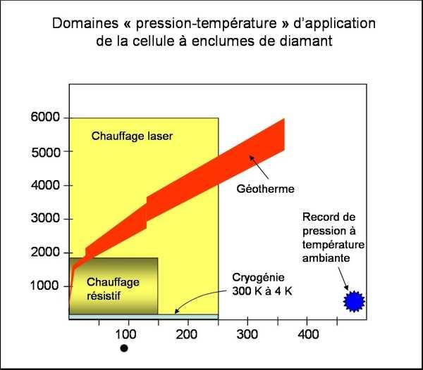 Les différents domaines «pression-température» d'application de la cellule à enclumes de diamant.