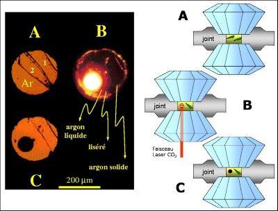 Expérience de fusion à haute pression de l'olivine Mg2SiO4 en cellule à enclumes de diamant. Les images de gauche sont prises au travers des diamants.
