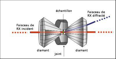 Schéma de principe d'une expérience de diffraction des RX en cellule à enclume de diamant.