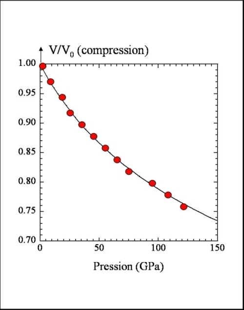 Courbe de compression de MgSiO3-perovskite.