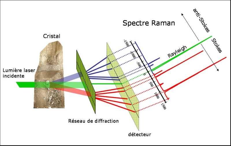 Principe de l'effet Raman.