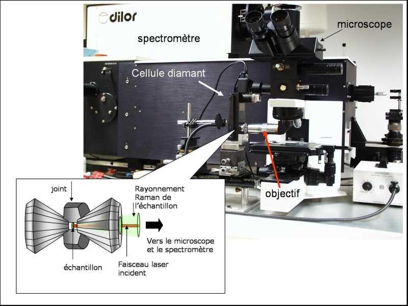 Montage d'une cellule à enclumes de diamant sur un spectromètre Raman.