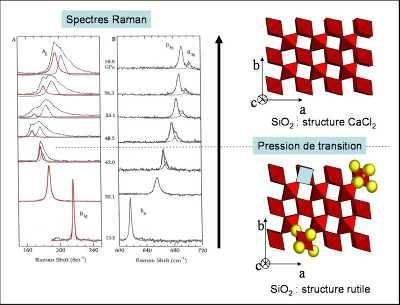 Changements du spectre Raman de la stishovite lors d'une compression réalisée à température ambiante dans une cellule à enclumes de diamant.