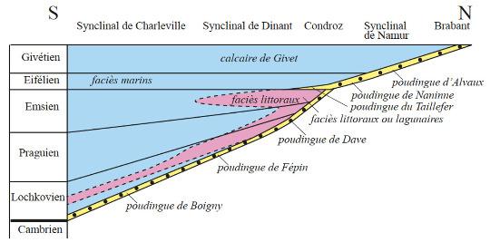 Évolution des séries sédimentaires du Dévonien de l'Ardenne montrant le diachronisme de la discordance ardennaise du Sud vers le Nord