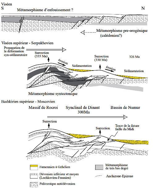 Schéma d'évolution tectonique du massif de l'Ardenne montrant la propagation de la déformation et de la sédimentation syntectonique du Sud vers le Nord