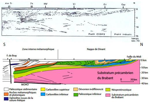 Profil ECORS-Nord de la France montrant l'allochtonie de la nappe de Dinant sur le socle du Brabant