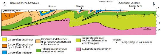 Coupe interprétative établie à partir de données sismiques du Sud-Est de l'Angleterre allant du domaine plissé rhéno-hercynien, au Sud, à l'avant-pays varisque, au Nord