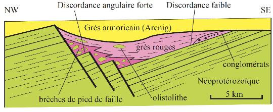 Schéma des relations tectoniques et sédimentaires à l'Ordovicien inférieur de Bretagne Centrale