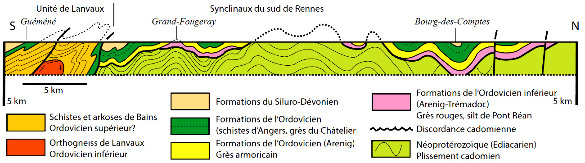 Coupe des synclinaux du Sud de Rennes et de l'unité de Lanvaux en Bretagne centrale
