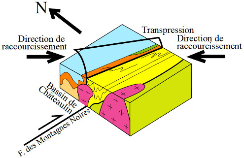 Modèle tectonique de la déformation transpressive sur le bord Sud du bassin de Châteaulin