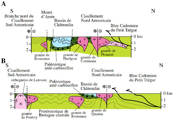 Coupes schématiques du domaine Centre-Nord Armoricain