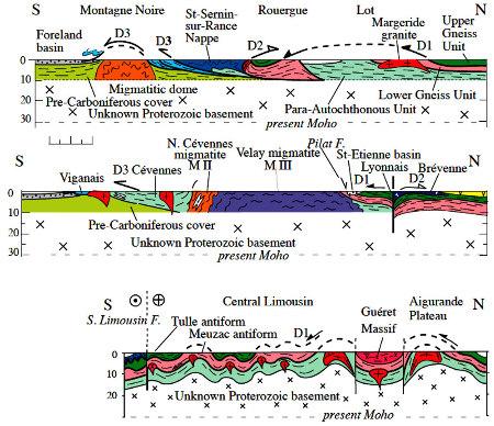 Coupes simplifiées du Massif Central montrant l'architecture des grandes unités lithotectoniques résultant de trois évènements compressifs D1, D2, D3