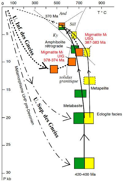 Trajets synthétiques Pression-Température-temps suivis par l'Unité Supérieure des Gneiss, et l'Unité Inférieure des Gneiss lors des évènements éo-varisques D0 et D1