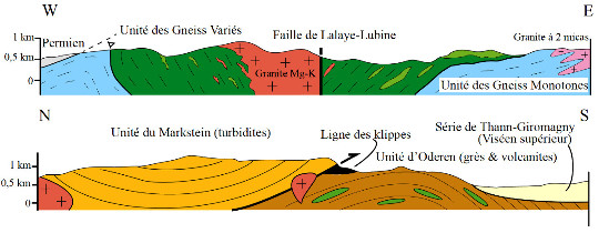 Coupes réinterprétées des Vosges centrales et méridionales