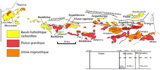 Carte des bassins turbiditiques des Pyrénées montant le diachronisme de l'âge des dépôts du Viséen supérieur à l'Est au Moscovien à l'Ouest