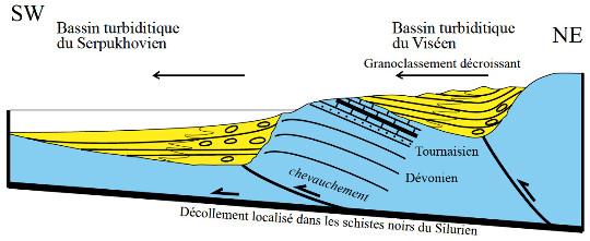 Modèle de dépôt syn-tectonique des turbidites (faciès culm) au Serpukhovien inférieur (326-320Ma) dans les Pyrénées ariégeoises