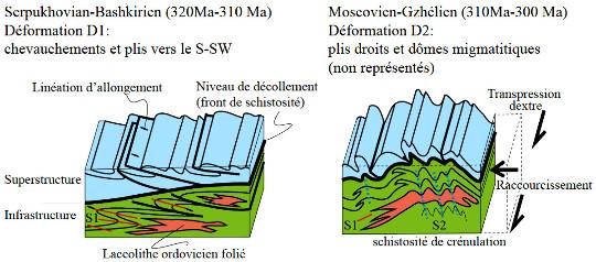 Une interprétation possible des déformations polyphasées dans les Pyrénées